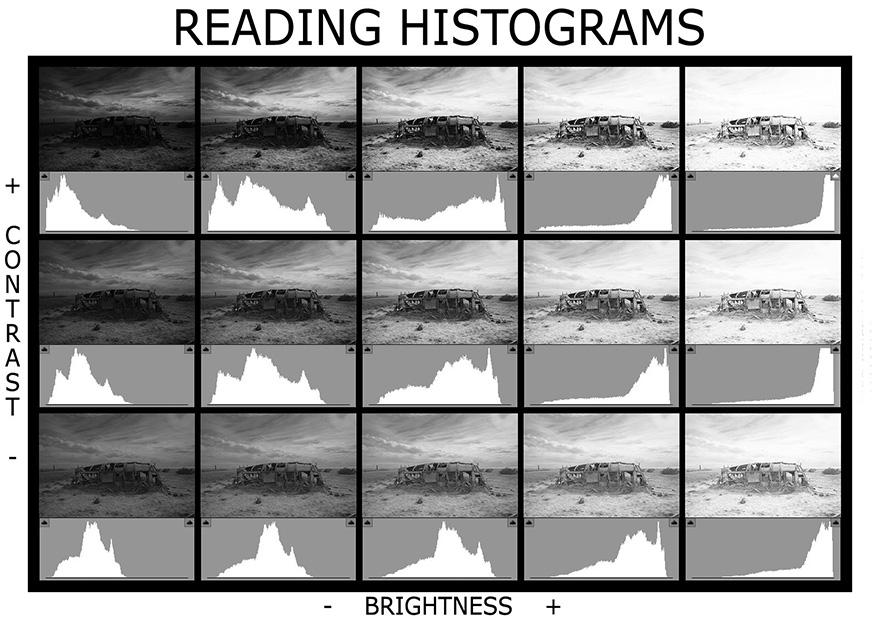 تفسیر نمودار هیستوگرام در عکس سیاه سفید